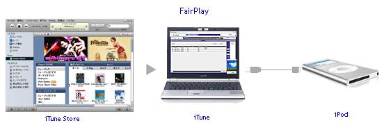 fairplay 解除